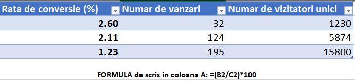 rata de conversie calcul in Excel